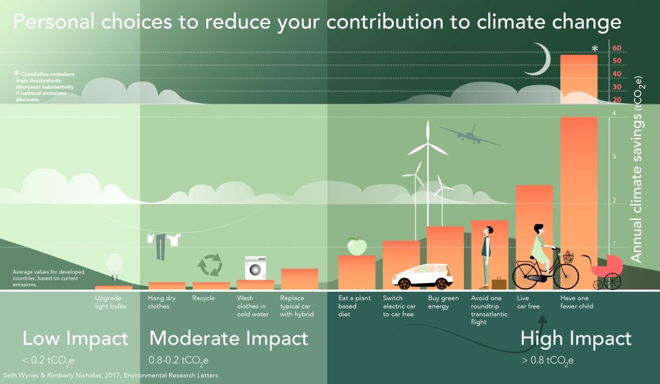 Personal choices against climate change